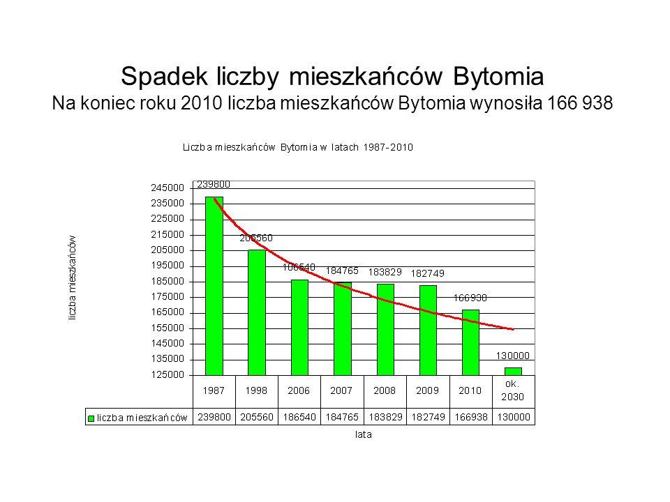 Spadek liczby mieszkańców Bytomia Na koniec roku 2010 liczba mieszkańców Bytomia wynosiła 166 938