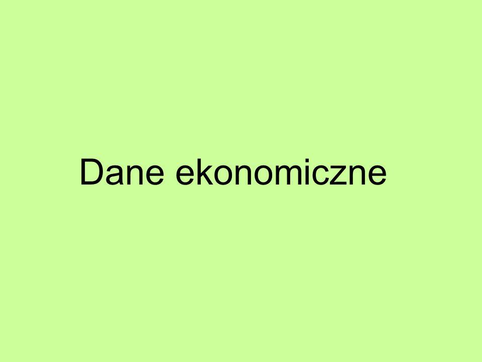 Dane ekonomiczne