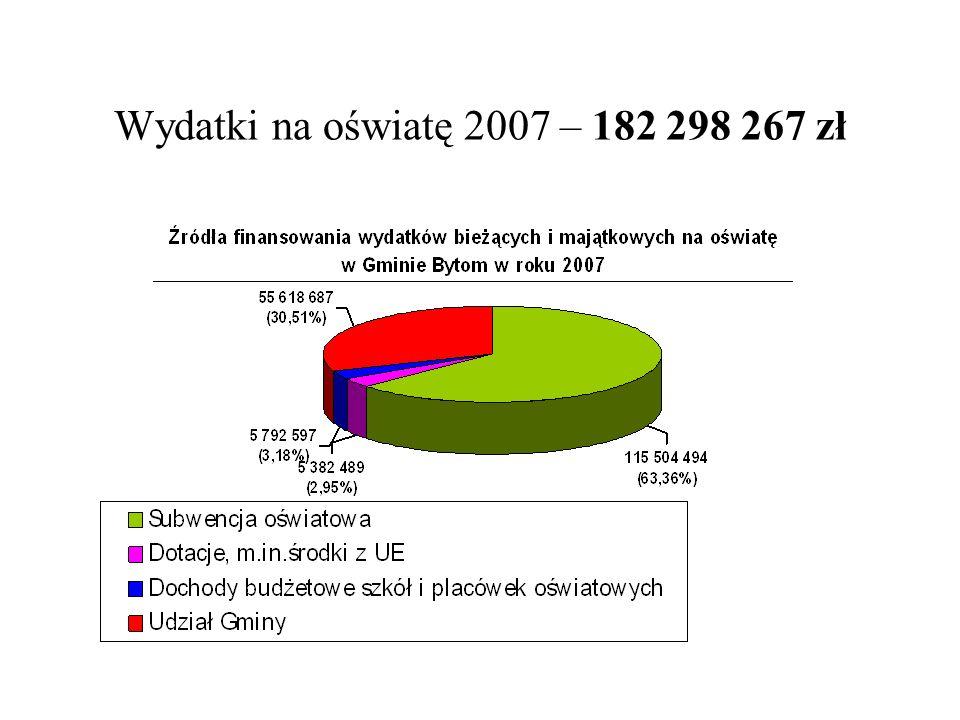 Wydatki na oświatę 2007 – 182 298 267 zł