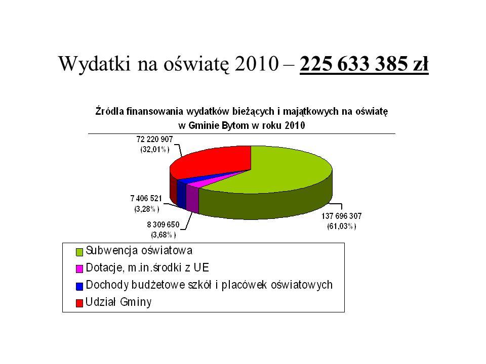 Wydatki na oświatę 2010 – 225 633 385 zł