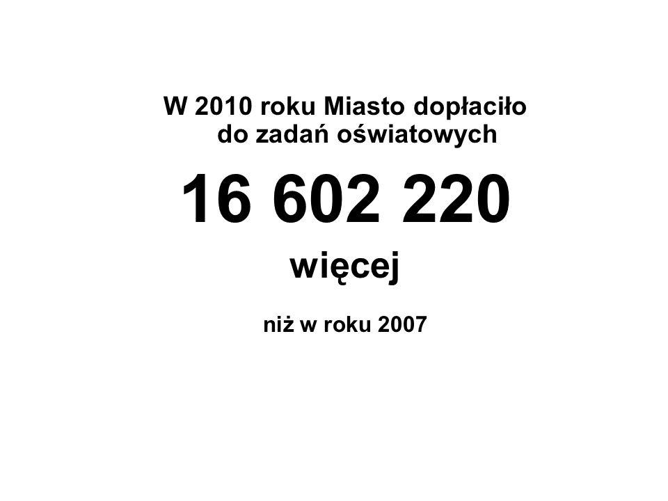 W 2010 roku Miasto dopłaciło do zadań oświatowych 16 602 220 więcej niż w roku 2007