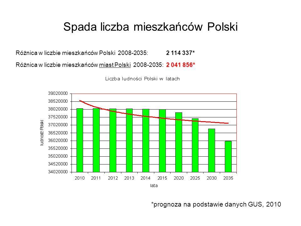 Spada liczba mieszkańców Polski Różnica w liczbie mieszkańców Polski 2008-2035: 2 114 337* 2 041 856* Różnica w liczbie mieszkańców miast Polski 2008-