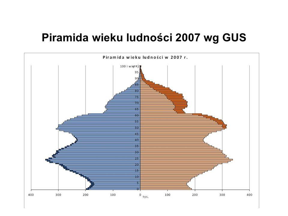 Piramida wieku ludności 2007 wg GUS