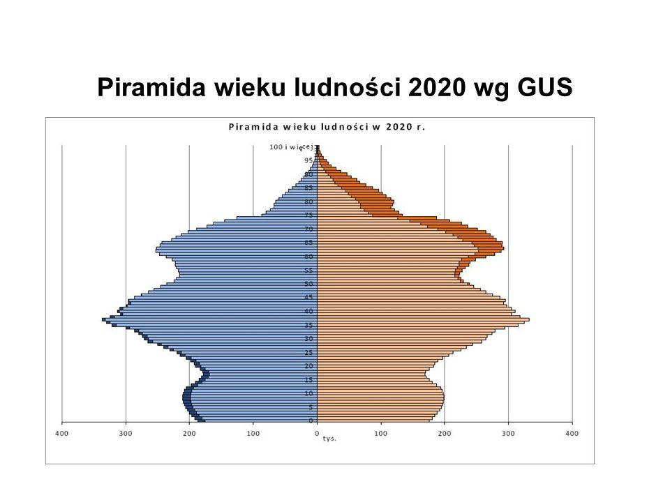 Piramida wieku ludności 2020 wg GUS