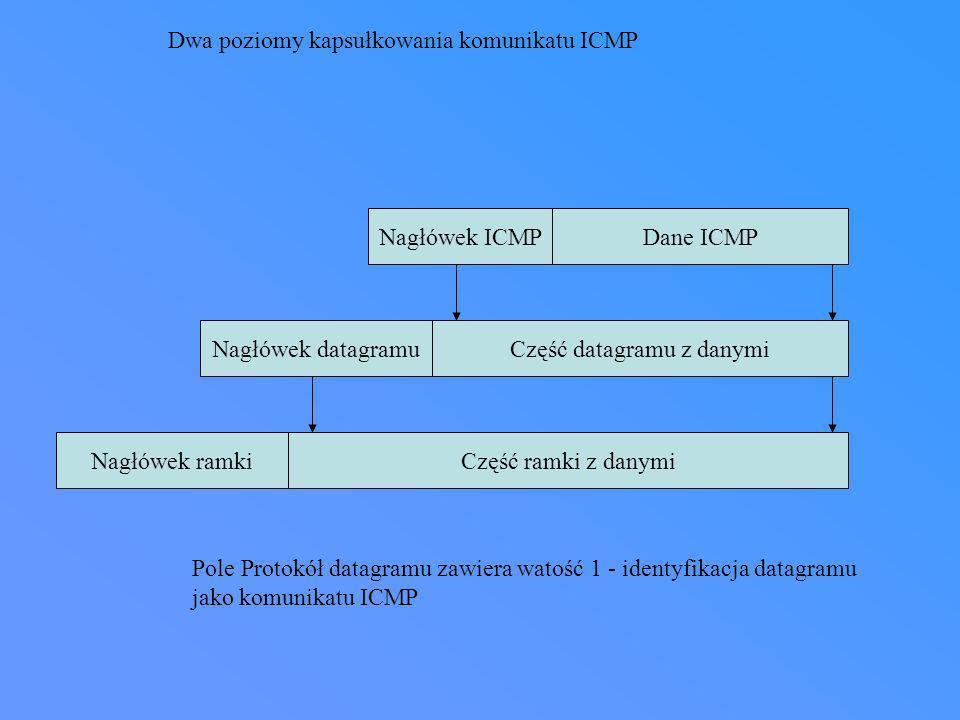 Nagłówek ICMPDane ICMP Nagłówek datagramuCzęść datagramu z danymi Nagłówek ramkiCzęść ramki z danymi Dwa poziomy kapsułkowania komunikatu ICMP Pole Pr