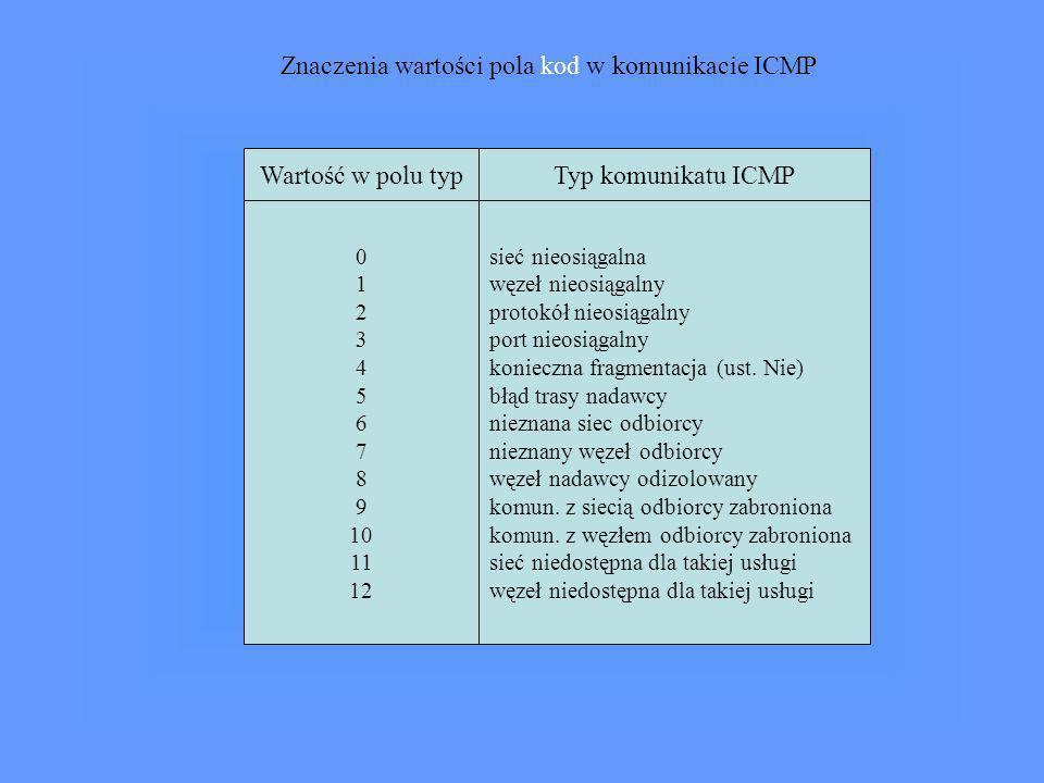 Wartość w polu typTyp komunikatu ICMP 0 1 2 3 4 5 6 7 8 9 10 11 12 sieć nieosiągalna węzeł nieosiągalny protokół nieosiągalny port nieosiągalny koniec