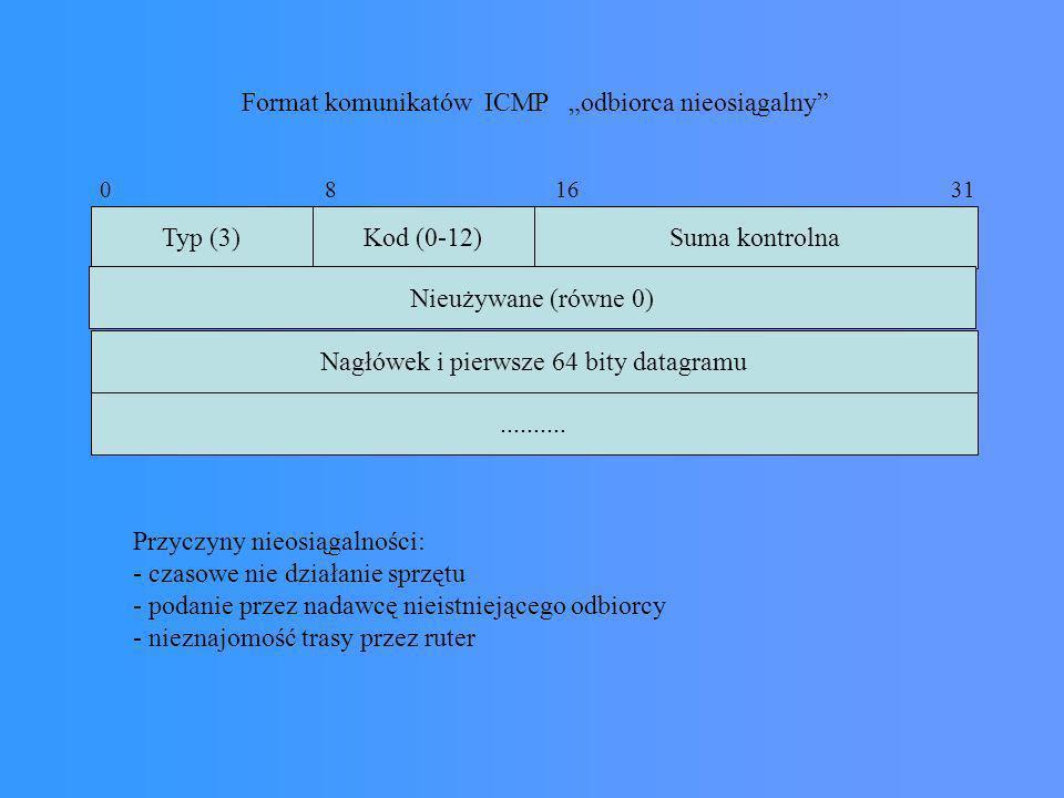 Typ (3)Kod (0-12)Suma kontrolna Nagłówek i pierwsze 64 bity datagramu.......... 0 8 16 31 Format komunikatów ICMP odbiorca nieosiągalny Nieużywane (ró