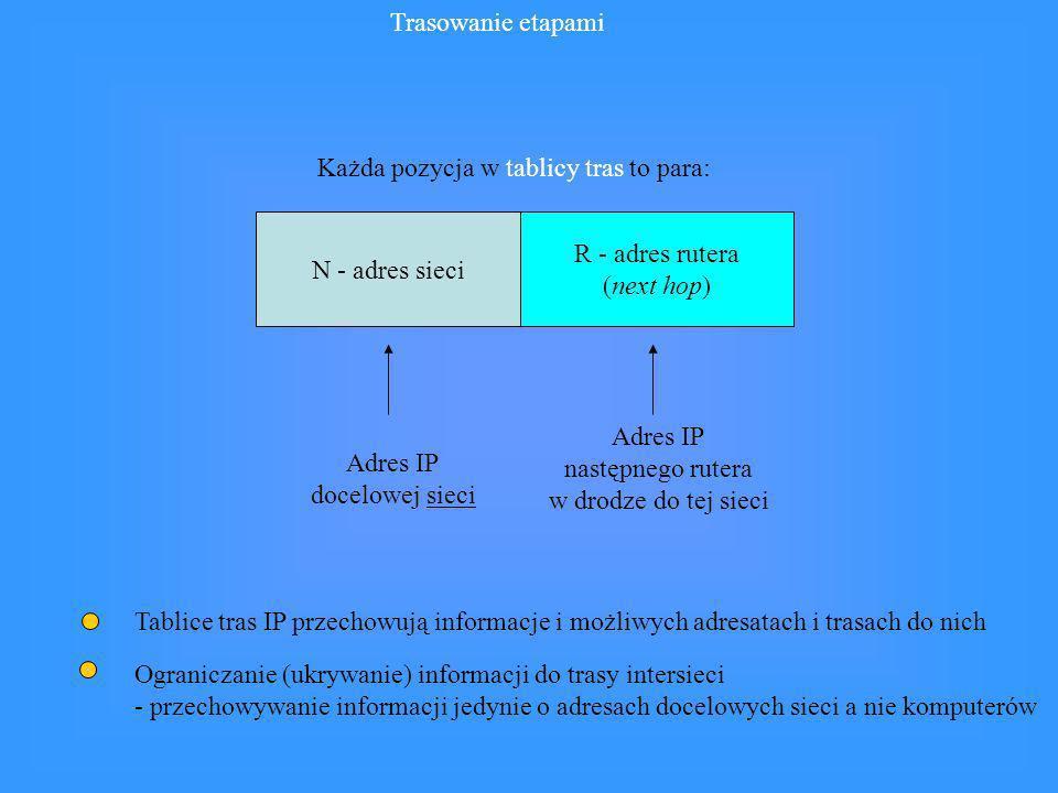 Trasowanie etapami Każda pozycja w tablicy tras to para: N - adres sieci R - adres rutera (next hop) Adres IP docelowej sieci Adres IP następnego rute