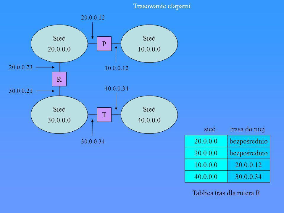 Trasy domyślne: - jeżeli docelowej sieci nie ma w tablicy tras, pakiet kierowany jest do rutera domyślnego (bramy domyślnej) - korzystne w przypadkach komputerów mających tylko jeden ruter łączący z resztą intersieci Trasy specyficzne: - określane przez administartorów sieci lokalnych w celu kontrolowania wykorzystania sieic, wykonywania testów, sprawy bezpieczeństwa, usuwanie błędów w tablicach tras
