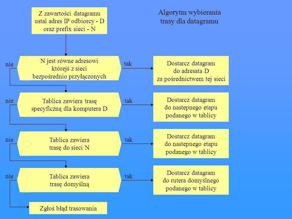 Z zawartości datagramu ustal adres IP odbiorcy - D oraz prefix sieci - N N jest równe adresowi którejś z sieci bezpośrednio przyłączonych Dostarcz dat