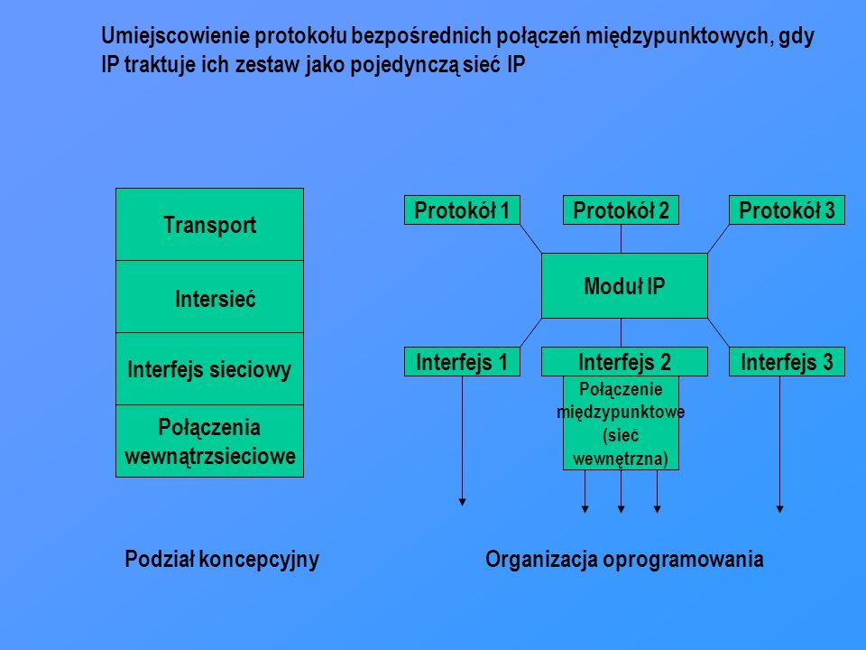 Transport Interfejs sieciowy Protokół 1 Moduł IP Intersieć Protokół 2Protokół 3 Interfejs 1Interfejs 2Interfejs 3 Podział koncepcyjnyOrganizacja oprogramowania Połączenia wewnątrzsieciowe Połączenie międzypunktowe (sieć wewnętrzna) Umiejscowienie protokołu bezpośrednich połączeń międzypunktowych, gdy IP traktuje ich zestaw jako pojedynczą sieć IP
