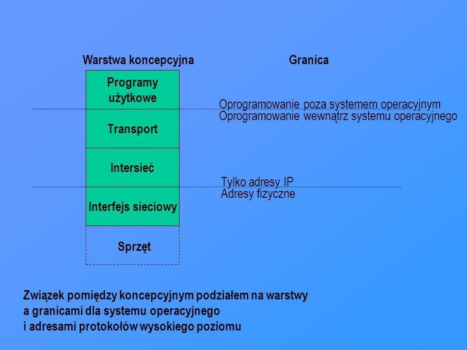 Programy użytkowe Transport Intersieć Interfejs sieciowy Sprzęt Warstwa koncepcyjnaGranica Oprogramowanie poza systemem operacyjnym Oprogramowanie wewnątrz systemu operacyjnego Tylko adresy IP Adresy fizyczne Związek pomiędzy koncepcyjnym podziałem na warstwy a granicami dla systemu operacyjnego i adresami protokołów wysokiego poziomu