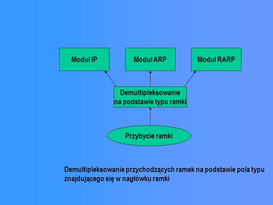 Moduł IPModuł ARPModuł RARP Demultipleksowanie na podstawie typu ramki Przybycie ramki Demultipleksowanie przychodzących ramek na podstawie pola typu znajdującego się w nagłówku ramki