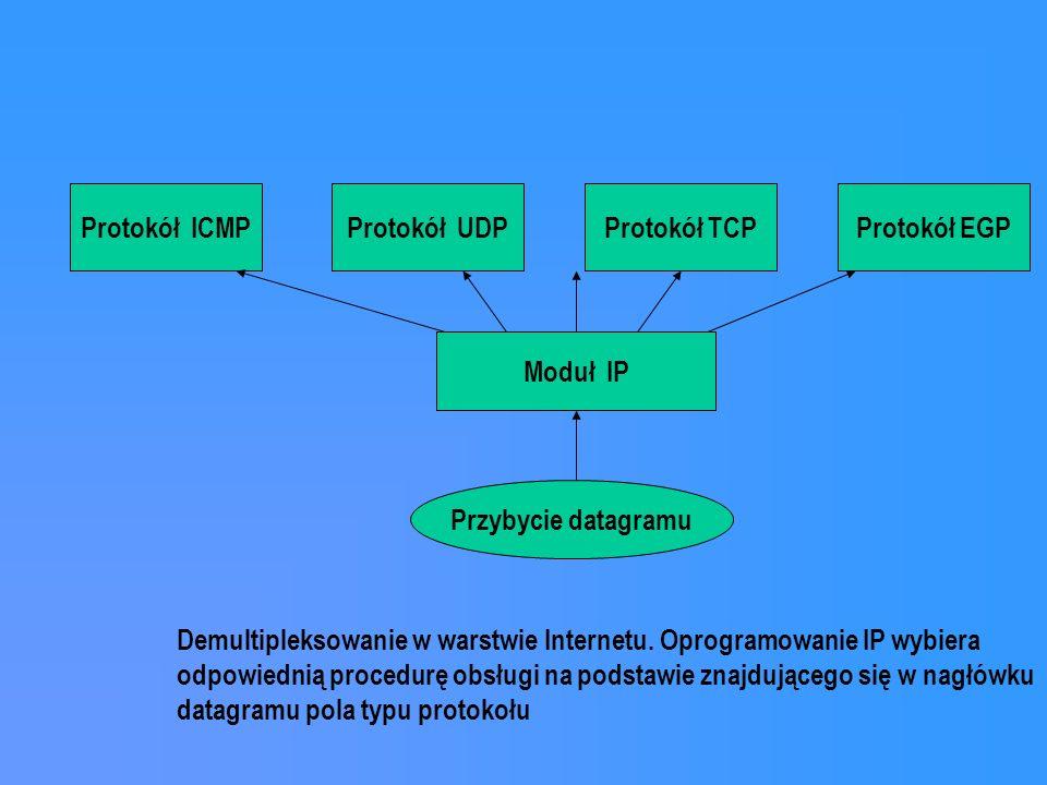 Protokół ICMPProtokół UDPProtokół TCP Moduł IP Przybycie datagramu Demultipleksowanie w warstwie Internetu. Oprogramowanie IP wybiera odpowiednią proc