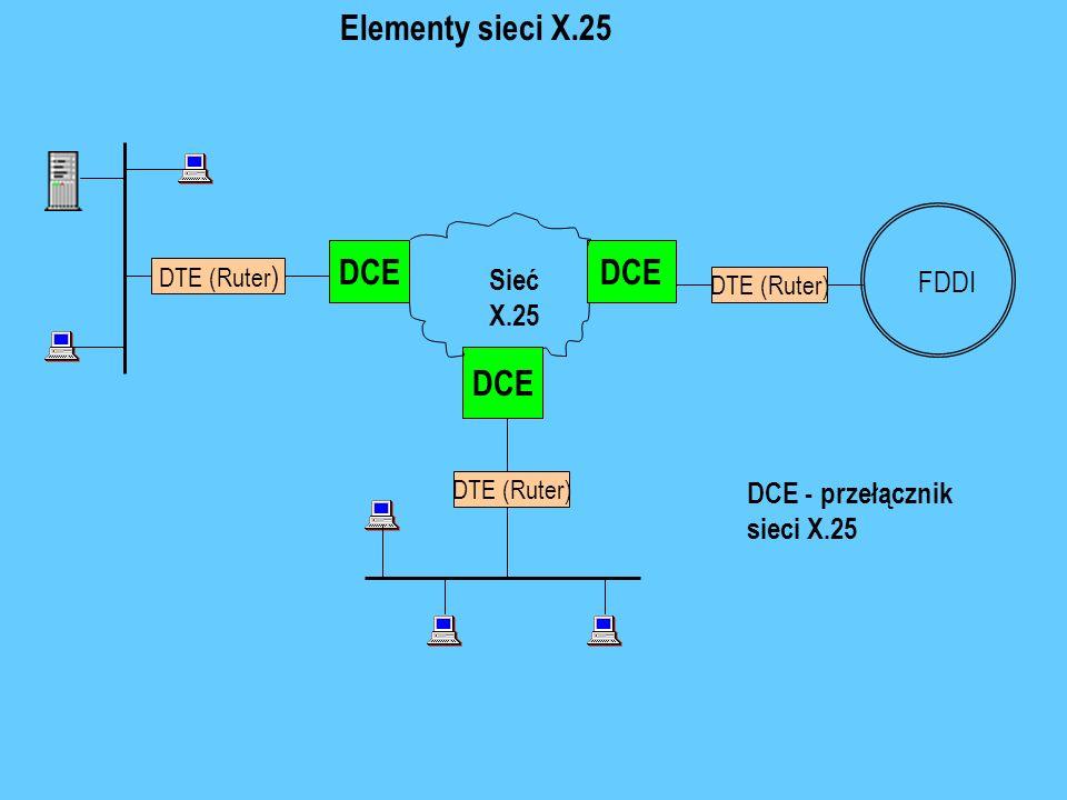 DTE (Ruter) DCE FDDI DCE DTE (Ruter ) DCE Sieć X.25 Elementy sieci X.25 DCE - przełącznik sieci X.25