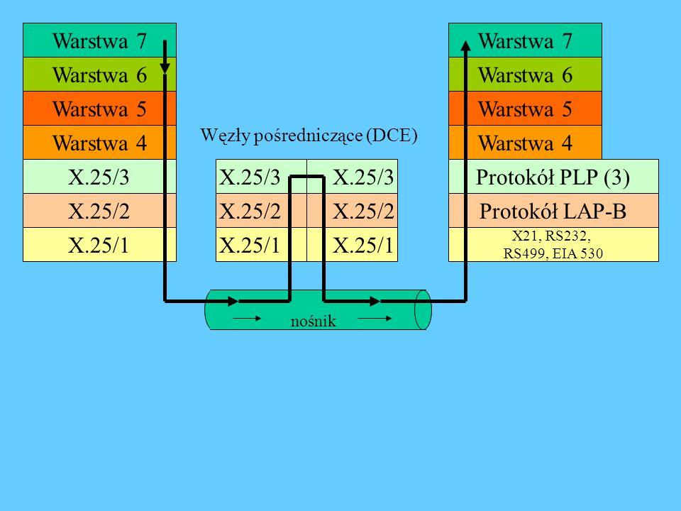 Warstwa 7 Warstwa 6 Warstwa 5 Warstwa 4 X.25/3 X.25/2 X.25/1 Warstwa 7 Warstwa 6 Warstwa 5 Warstwa 4 Protokół PLP (3) Protokół LAP-B X21, RS232, RS499