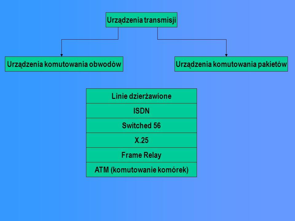 Urządzenia transmisji Urządzenia komutowania obwodówUrządzenia komutowania pakietów Linie dzierżawione ISDN Switched 56 X.25 Frame Relay ATM (komutowanie komórek)