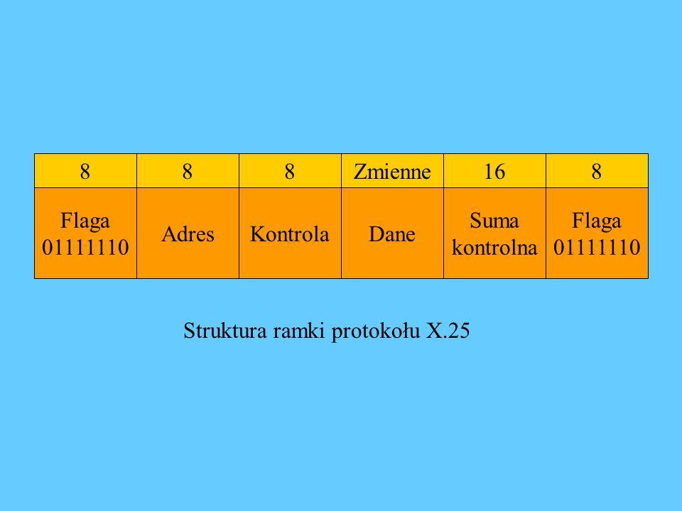 8 Flaga 01111110 AdresKontrola Zmienne Dane 16 Suma kontrolna Flaga 01111110 888 Struktura ramki protokołu X.25