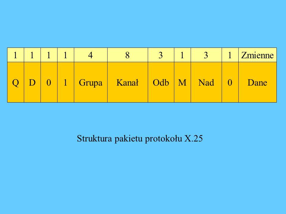 1 Q 1 D 1 0 1 1 4 Grupa 8 Kanał 3 Odb 3 Nad 1 0 Zmienne Dane 1 M Struktura pakietu protokołu X.25