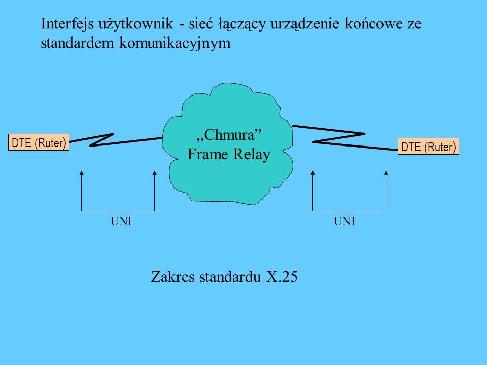 DTE (Ruter ) Chmura Frame Relay UNI Zakres standardu X.25 Interfejs użytkownik - sieć łączący urządzenie końcowe ze standardem komunikacyjnym