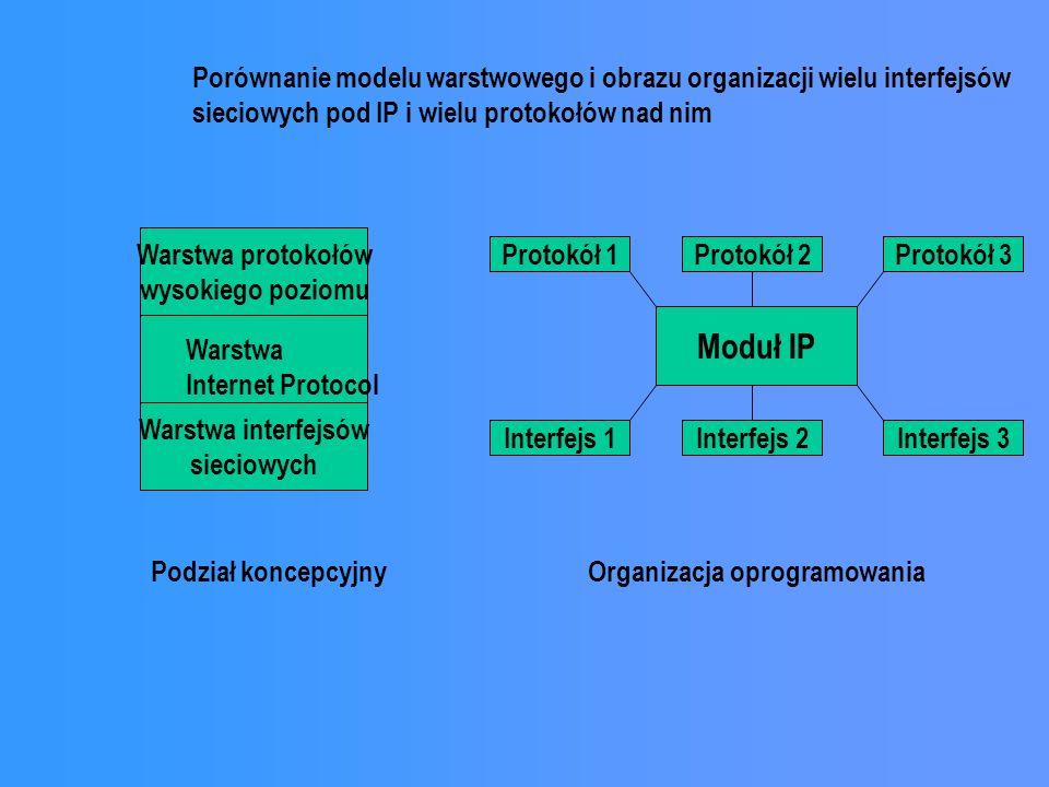Warstwa protokołów wysokiego poziomu Warstwa interfejsów sieciowych Protokół 1 Moduł IP Warstwa Internet Protocol Protokół 2Protokół 3 Interfejs 1Interfejs 2Interfejs 3 Podział koncepcyjnyOrganizacja oprogramowania Porównanie modelu warstwowego i obrazu organizacji wielu interfejsów sieciowych pod IP i wielu protokołów nad nim