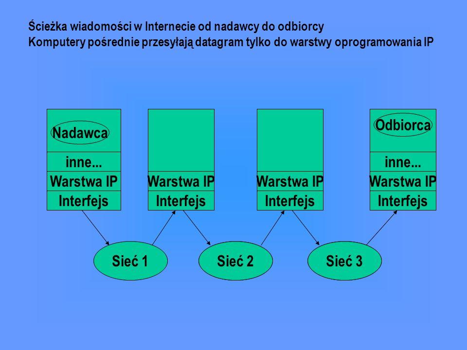 inne... Warstwa IP Interfejs Nadawca Odbiorca inne... Warstwa IP Interfejs Sieć 1Sieć 2Sieć 3 Ścieżka wiadomości w Internecie od nadawcy do odbiorcy K