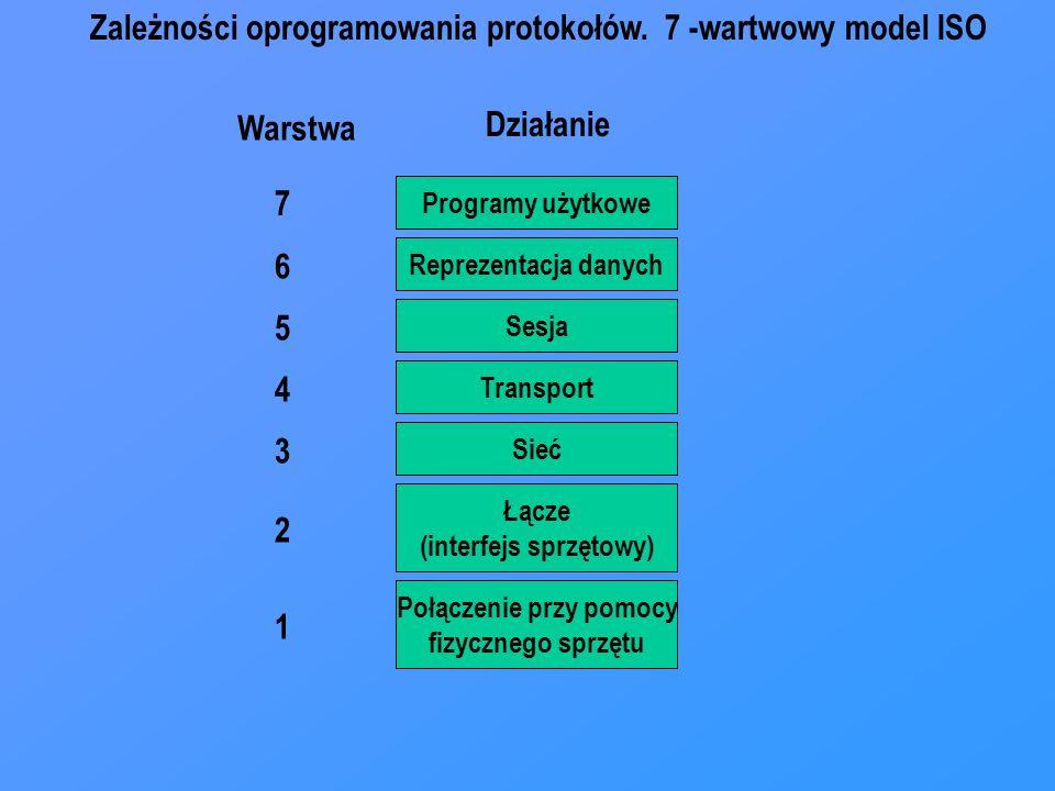 Programy użytkowe Reprezentacja danych Sesja Transport Sieć Łącze (interfejs sprzętowy) Połączenie przy pomocy fizycznego sprzętu 7 6 5 4 3 2 1 Warstwa Działanie Zależności oprogramowania protokołów.