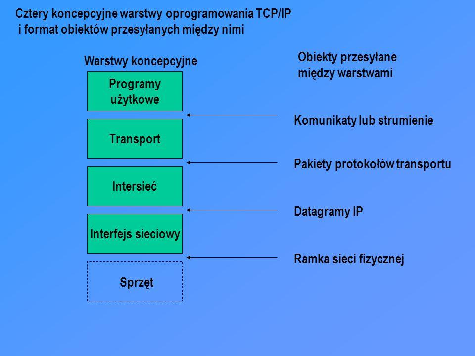 Programy użytkowe Transport Intersieć Interfejs sieciowy Sprzęt Warstwy koncepcyjne Obiekty przesyłane między warstwami Komunikaty lub strumienie Pakiety protokołów transportu Datagramy IP Ramka sieci fizycznej Cztery koncepcyjne warstwy oprogramowania TCP/IP i format obiektów przesyłanych między nimi