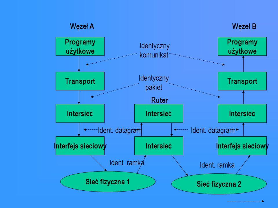Programy użytkowe Transport Intersieć Interfejs sieciowy Węzeł A Programy użytkowe Transport Intersieć Interfejs sieciowy Węzeł B Sieć fizyczna 1 Identyczny komunikat Identyczny pakiet Intersieć Sieć fizyczna 2 Ruter Ident.