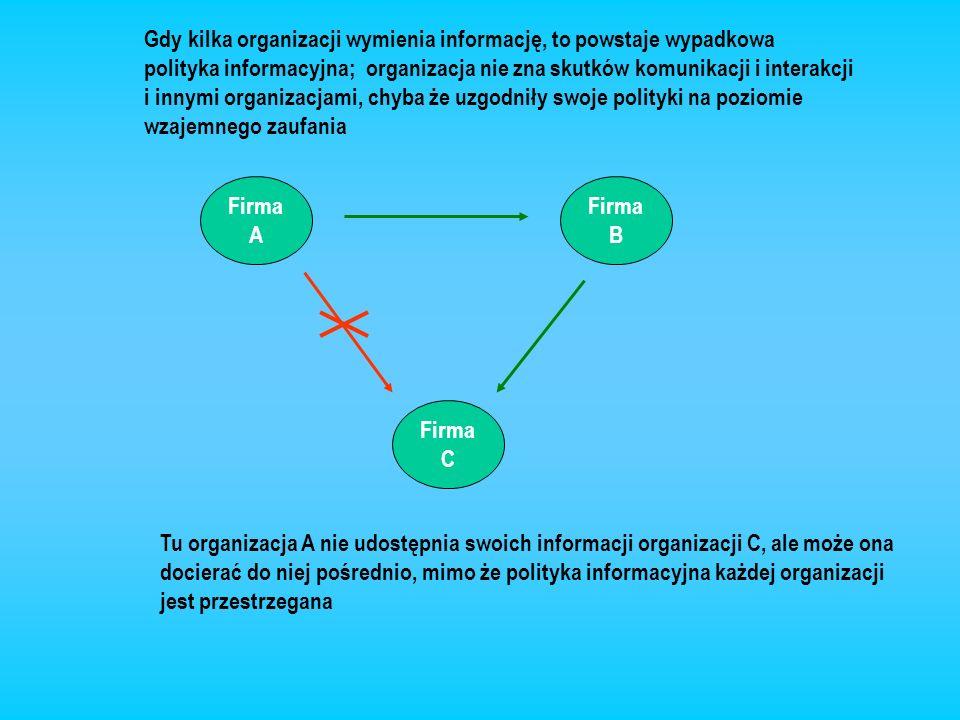 Firma A Firma B Firma C Gdy kilka organizacji wymienia informację, to powstaje wypadkowa polityka informacyjna; organizacja nie zna skutków komunikacj