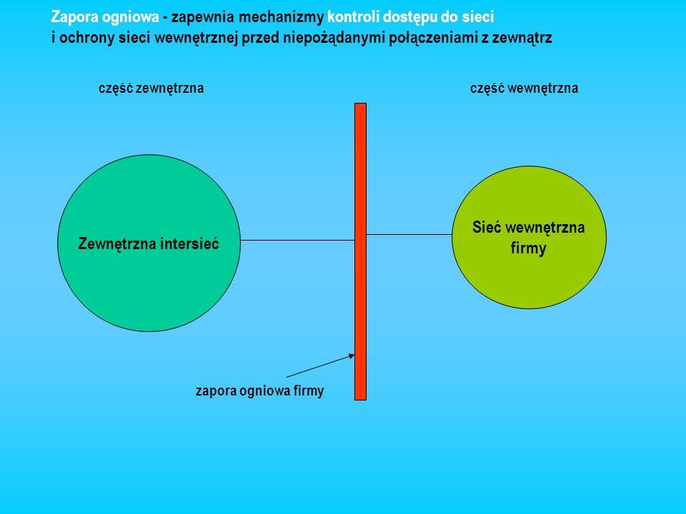 Zewnętrzna intersieć Sieć wewnętrzna firmy część zewnętrznaczęść wewnętrzna zapora ogniowa firmy Zapora ogniowa - zapewnia mechanizmy kontroli dostępu