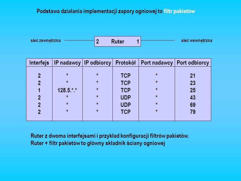 Odwrócenie działania filtra pakietów: administrator konfiguruje zaporę tak, by blokowała wszystkie datagramy poza tym, które są skierowane do określonych sieci, komputerów i portów, dla których pozwala się na komunikację ze światem zewnętrznym Konfiguracja filtra przy założeniu, że komunikacja nie jest dozwolona Zapoznanie się z polityką informacyjną organizacji Pozwolenie na wybrane połączenia, portów, komputerów Skutecza zapora ogniowa, wykorzystująca filtrowanie pakietów, powinna odcinać dostęp wszystkich nadawców IP, odbiorców IP, protokołów i portów protokołów poza tymi komputerami, sieciami i usługami, które dana organizacja decyduje się udostępnić na zewnątrz.