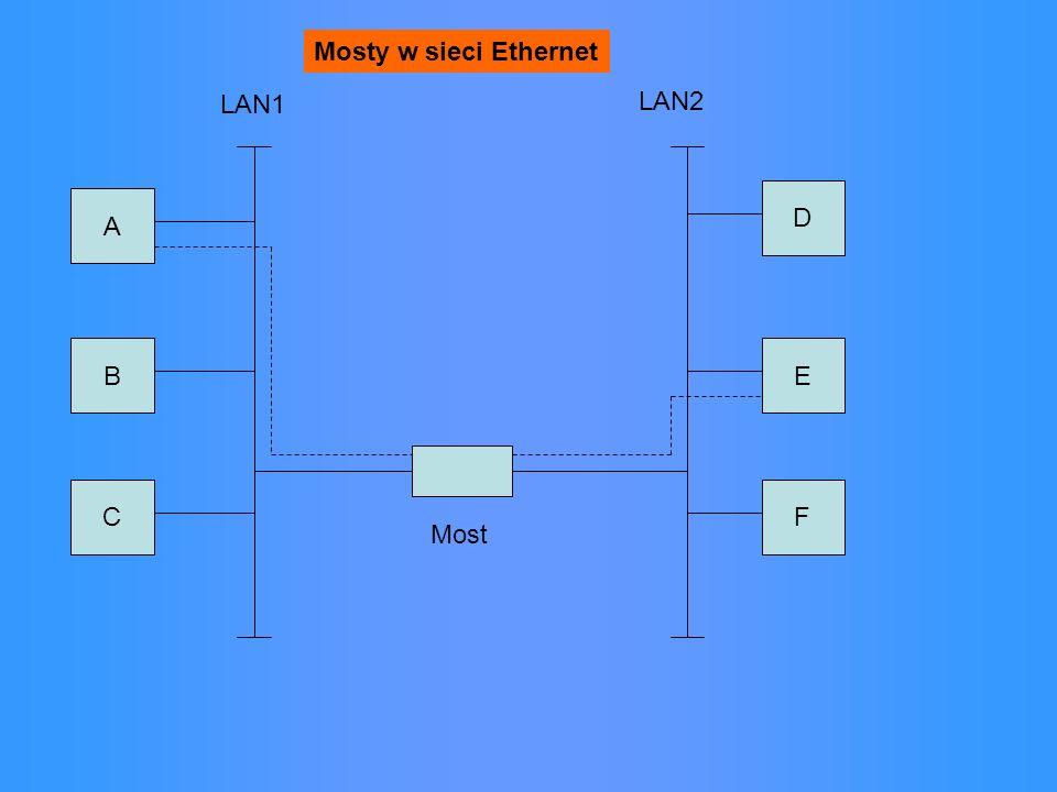 A B CF E D LAN1 LAN2 Most Mosty w sieci Ethernet