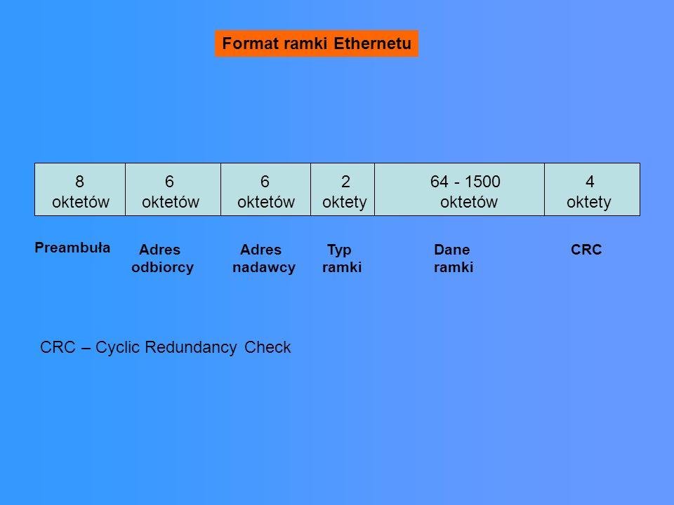 Format ramki Ethernetu 8 oktetów 6 oktetów 6 oktetów 2 oktety 64 - 1500 oktetów 4 oktety Preambuła Adres odbiorcy Adres nadawcy Typ ramki Dane ramki CRC CRC – Cyclic Redundancy Check