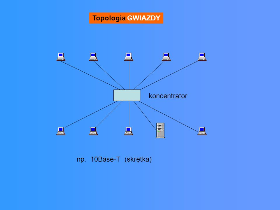 Topologia GWIAZDY koncentrator np. 10Base-T (skrętka)