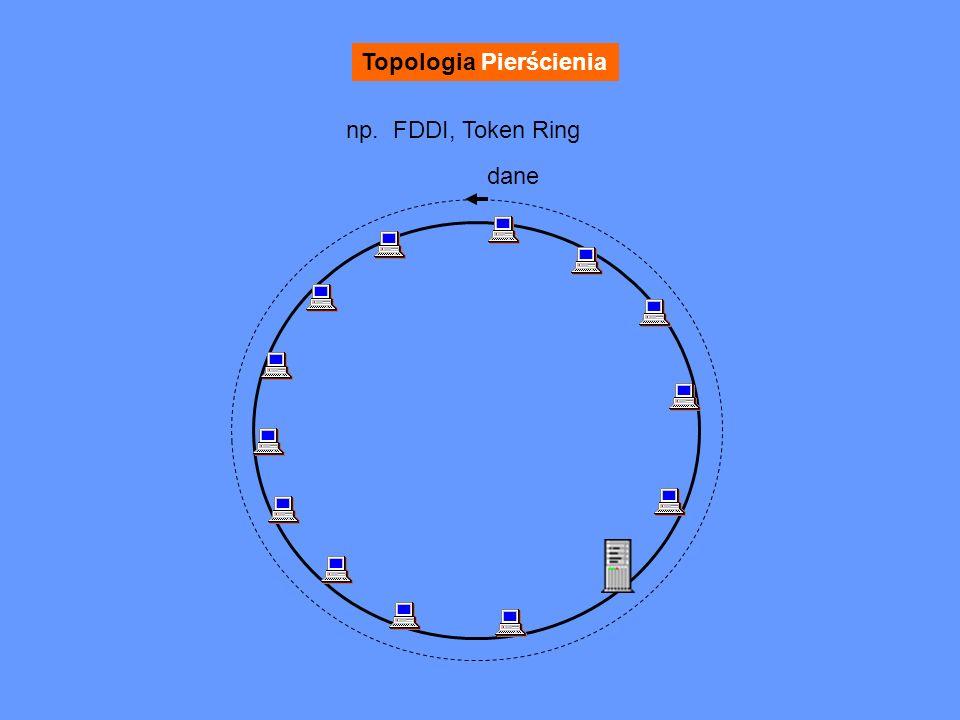 Topologia Pierścienia np. FDDI, Token Ring dane
