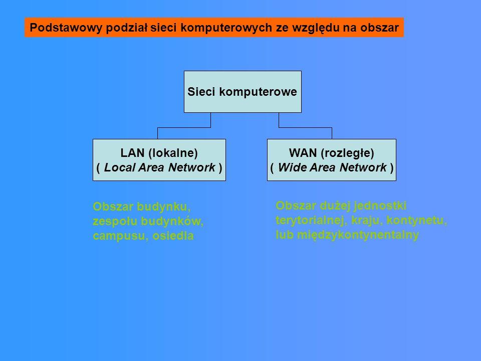 Podstawowy podział sieci komputerowych ze względu na obszar Sieci komputerowe LAN (lokalne) ( Local Area Network ) WAN (rozległe) ( Wide Area Network ) Obszar budynku, zespołu budynków, campusu, osiedla Obszar dużej jednostki terytorialnej, kraju, kontynetu, lub międzykontynentalny