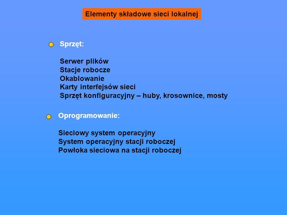 Elementy składowe sieci lokalnej Sprzęt: Serwer plików Stacje robocze Okablowanie Karty interfejsów sieci Sprzęt konfiguracyjny – huby, krosownice, mosty Oprogramowanie: Sieciowy system operacyjny System operacyjny stacji roboczej Powłoka sieciowa na stacji roboczej