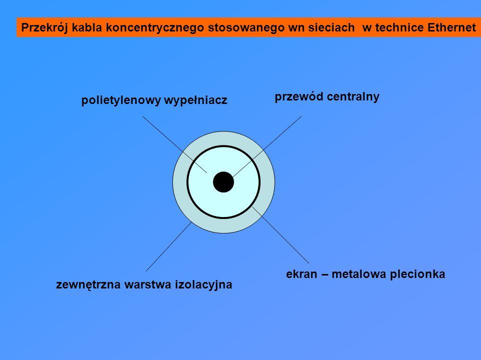 zewnętrzna warstwa izolacyjna ekran – metalowa plecionka polietylenowy wypełniacz przewód centralny Przekrój kabla koncentrycznego stosowanego wn sieciach w technice Ethernet