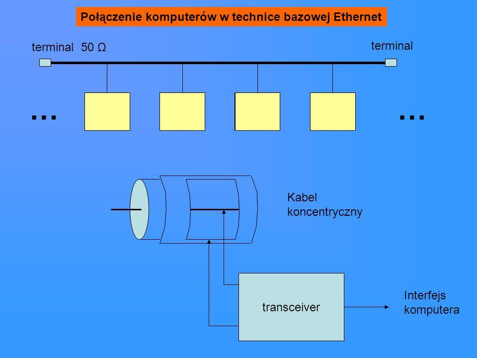 transceiver Interfejs komputera …… Połączenie komputerów w technice bazowej Ethernet terminal 50 Ω terminal Kabel koncentryczny