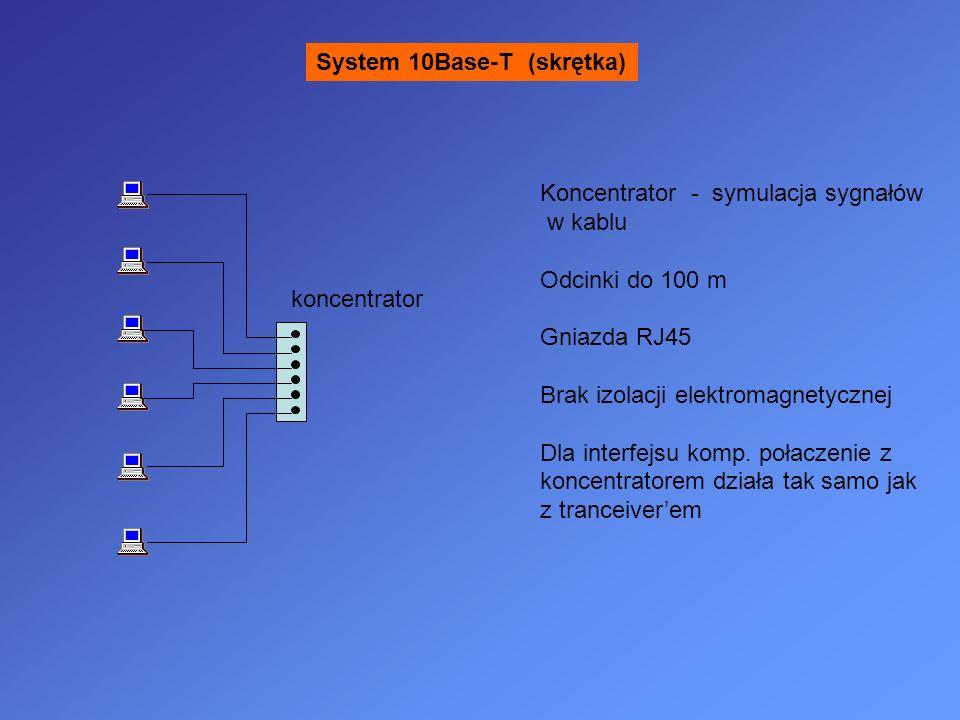 System 10Base-T (skrętka) koncentrator Koncentrator - symulacja sygnałów w kablu Odcinki do 100 m Gniazda RJ45 Brak izolacji elektromagnetycznej Dla interfejsu komp.