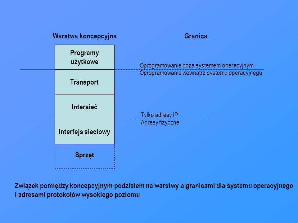 Programy użytkowe Transport Intersieć Interfejs sieciowy Sprzęt Warstwa koncepcyjnaGranica Oprogramowanie poza systemem operacyjnym Oprogramowanie wew