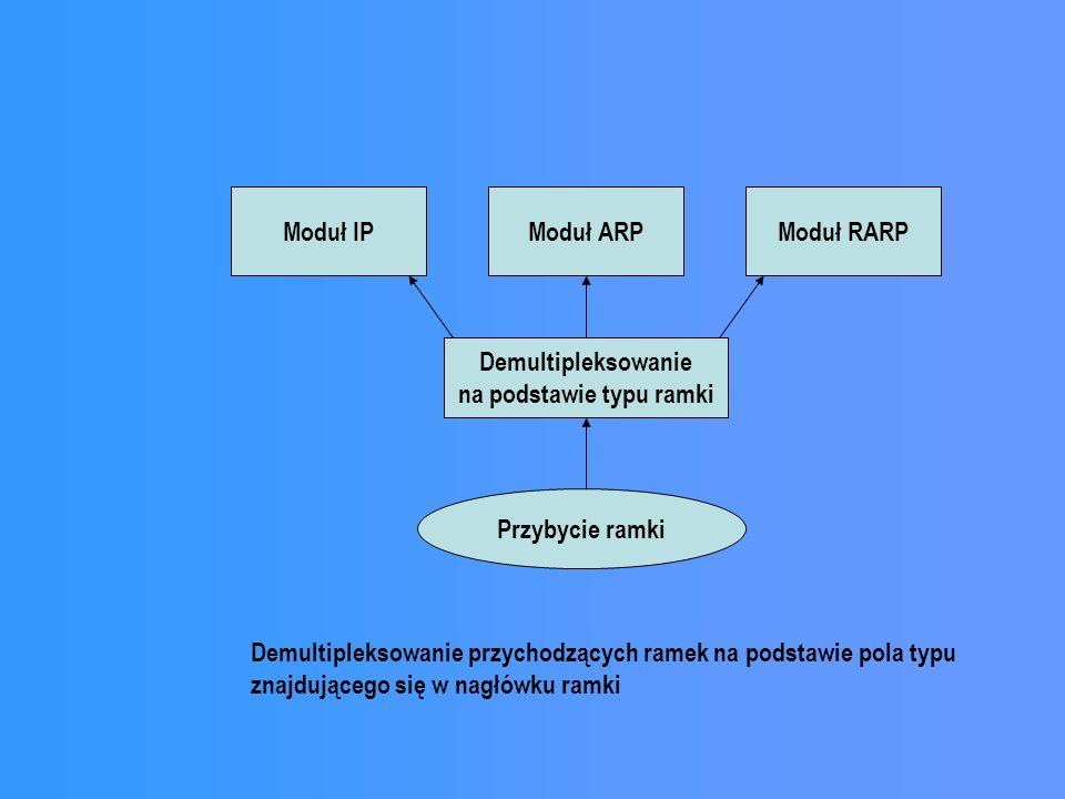 Moduł IPModuł ARPModuł RARP Demultipleksowanie na podstawie typu ramki Przybycie ramki Demultipleksowanie przychodzących ramek na podstawie pola typu
