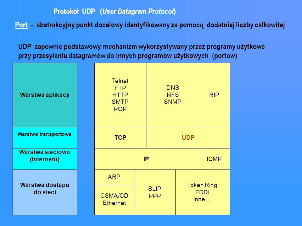Protokół UDP ( User Datagram Protocol ) Warstwa aplikacji Warstwa dostępu do sieci Warstwa transportowa Warstwa sieciowa (Internetu) Telnet FTP HTTP S