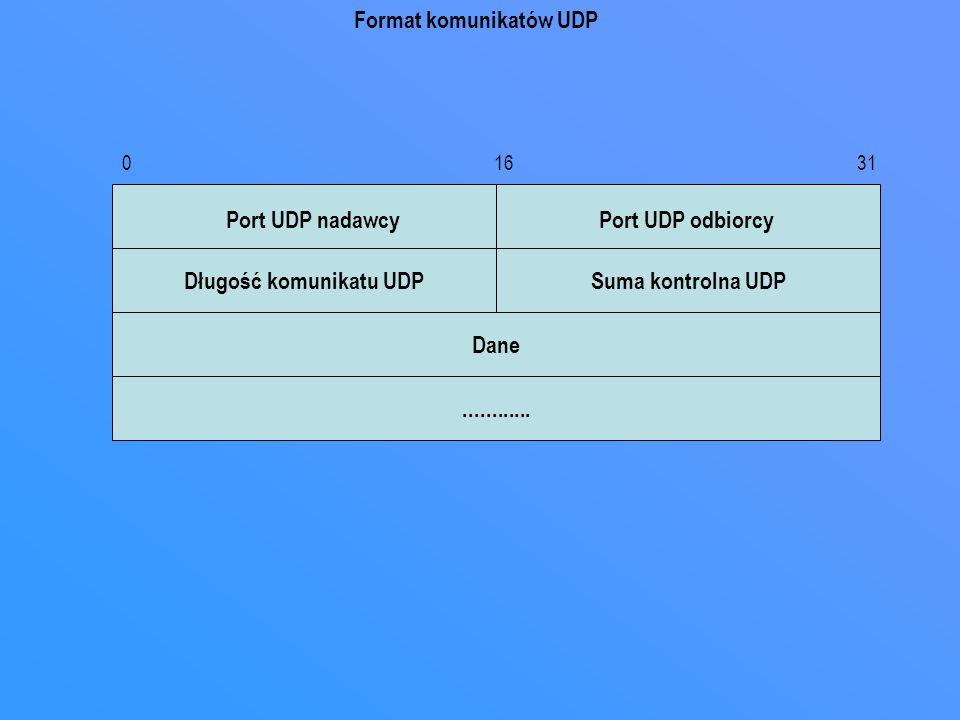0 16 31 Dane............ Długość komunikatu UDPSuma kontrolna UDP Port UDP nadawcyPort UDP odbiorcy Format komunikatów UDP