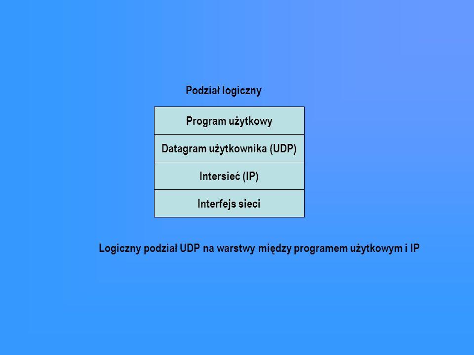 Program użytkowy Datagram użytkownika (UDP) Intersieć (IP) Interfejs sieci Podział logiczny Logiczny podział UDP na warstwy między programem użytkowym
