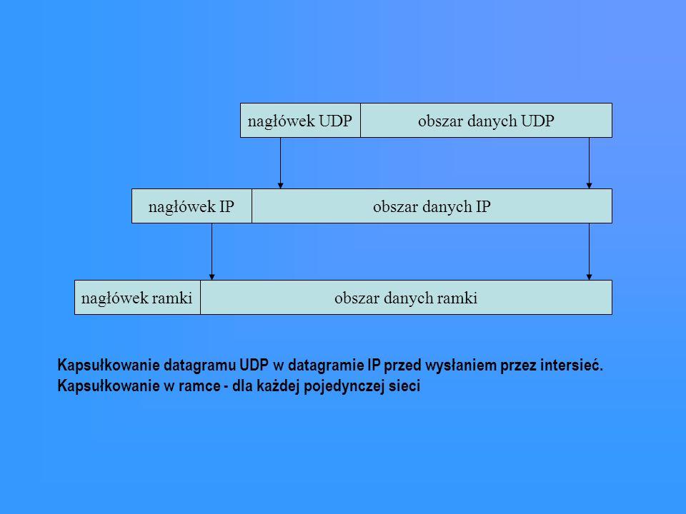 nagłówek ramkiobszar danych ramki nagłówek IPobszar danych IP nagłówek UDPobszar danych UDP Kapsułkowanie datagramu UDP w datagramie IP przed wysłanie