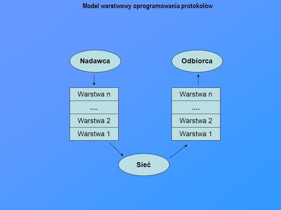 Warstwa 1 Warstwa 2.... Warstwa n Warstwa 1 Warstwa 2.... Warstwa n Sieć NadawcaOdbiorca Model warstwowy oprogramowania protokołów