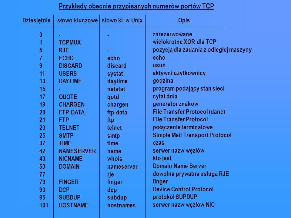 Dziesiętnie słowo kluczowe słowo kl. w Unix Opis 0 1 5 7 9 11 13 15 17 19 20 21 23 25 37 42 43 53 77 79 93 95 101 - TCPMUX RJE ECHO DISCARD USERS DAYT