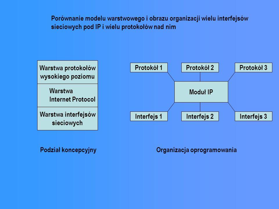 Warstwa protokołów wysokiego poziomu Warstwa interfejsów sieciowych Protokół 1 Moduł IP Warstwa Internet Protocol Protokół 2Protokół 3 Interfejs 1Inte